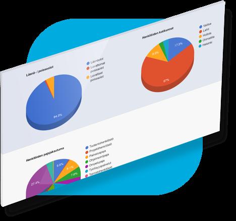Raportointi ja tiedolla johtaminen